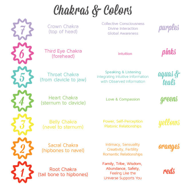 How Chakras and Color Can Make Your Life Better