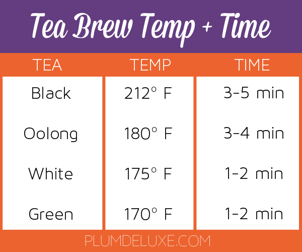 A chart shows recommended tea brewing times and temperatures.